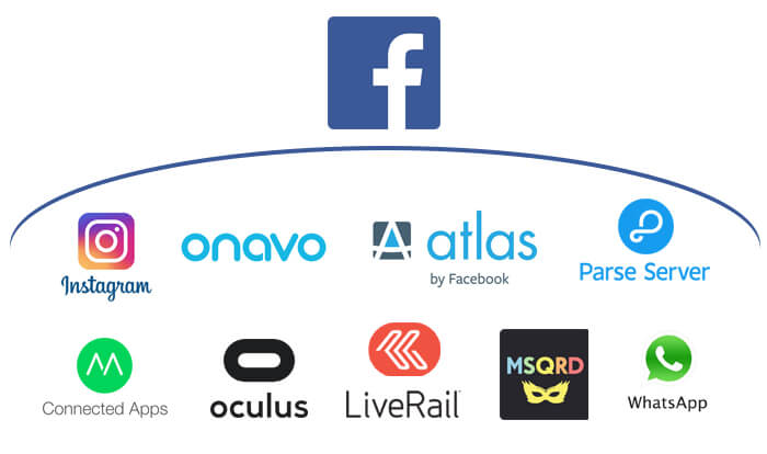 Familia de empresas facebook